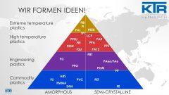 Rohstoffpyramide