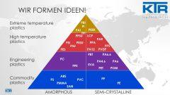 Rohstoffpyramide 2